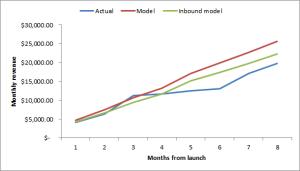 model_actuals