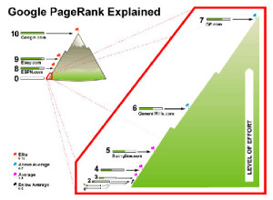 Google-PageRank-Explained