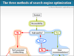 methods-search-engine-optimization