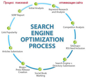 process-of-search-engine-optimization