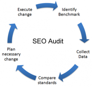 SEO-audit-own-hands