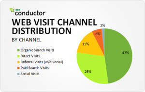web-visit-channel-distribution