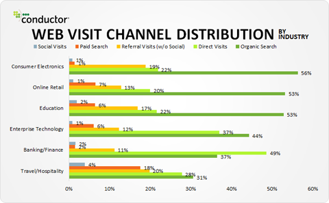 web-visit-channel-distribution1