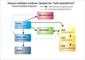 schema_web